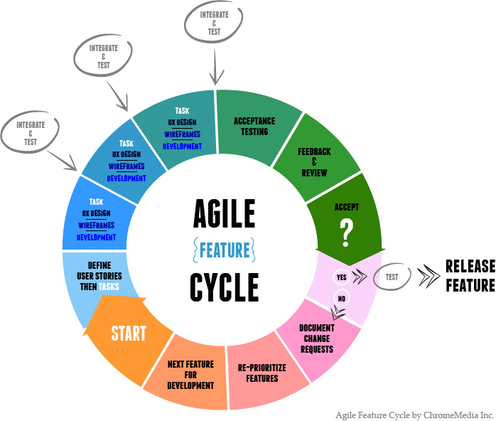 Agile Methodology Quotes on Life Cycles Movie